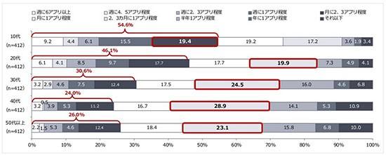ヤフー株式会社「<年代別>スマートフォンにおけるアプリ利用調査」_3
