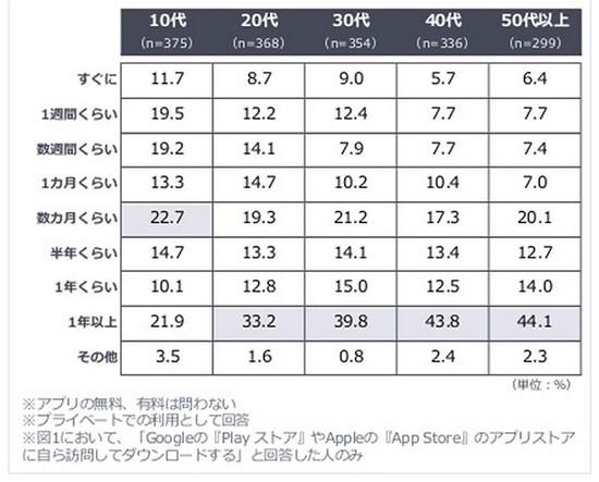 ヤフー株式会社「<年代別>スマートフォンにおけるアプリ利用調査」_5
