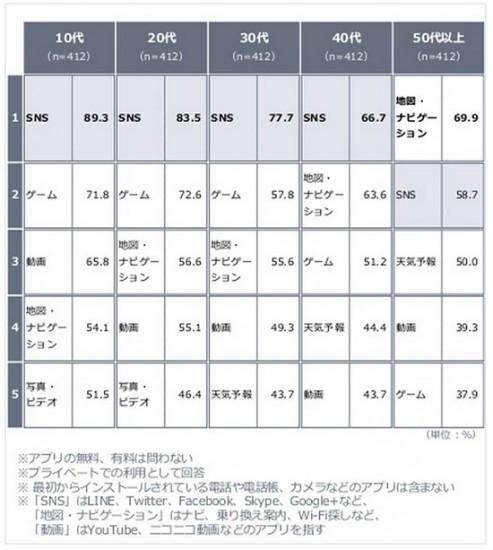 ヤフー株式会社「<年代別>スマートフォンにおけるアプリ利用調査」_2