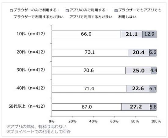 ヤフー株式会社「<年代別>スマートフォンにおけるアプリ利用調査」