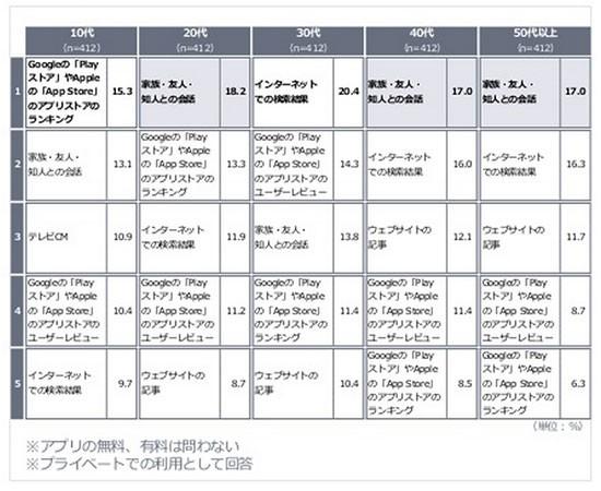 ヤフー株式会社「<年代別>スマートフォンにおけるアプリ利用調査」_4