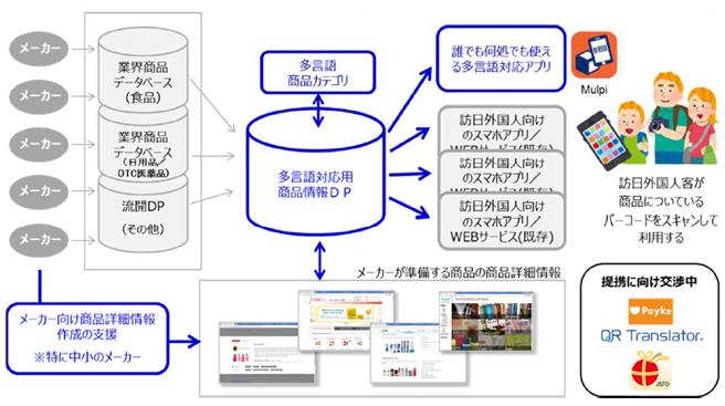 多言語情報プロジェクト