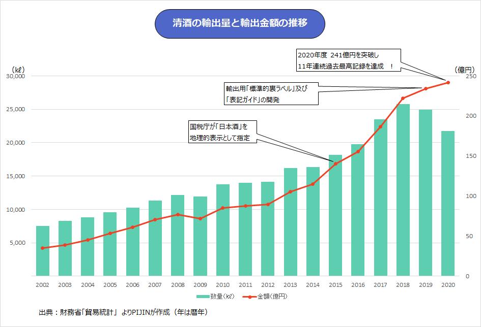 日本酒の輸出量と輸出金額